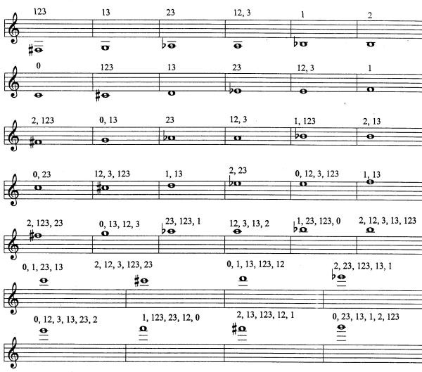 Charts : Fingerings and Alternate Fingerings – hsutrumpets…60 years ...